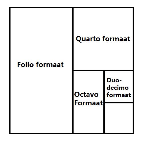 Drukwerk Duodecimo papierformaat